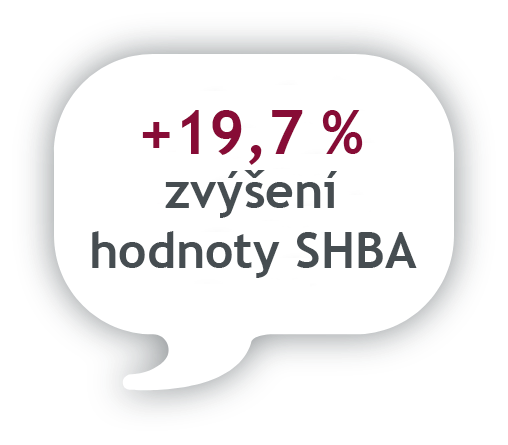 +19.7% increase of SHBA value